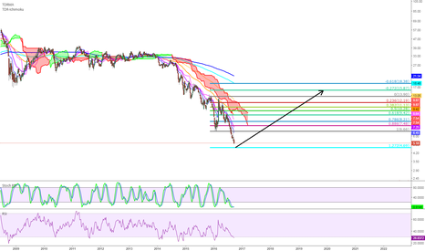 NE: Long at 127.2% fib extension