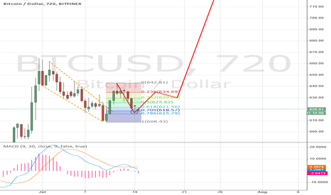 BTCUSD: Similar price action to early May?
