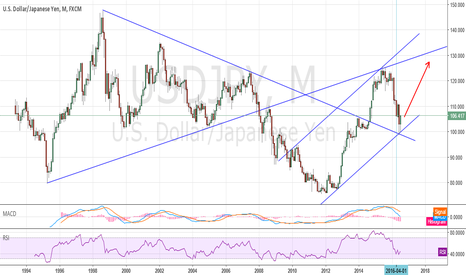 USDJPY: USDJPY Big picture in monthly view - possible uptrend