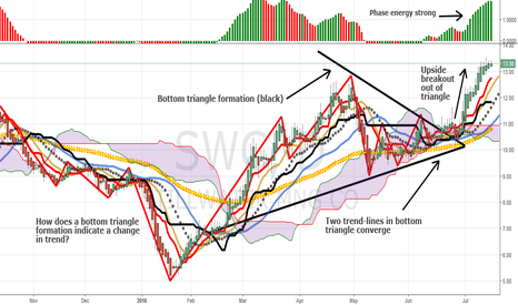 SWC: Bottoming Triangle In Stillwater Mining: Upside Break Continues