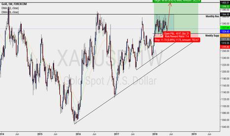 XAUUSD: Gold - Weekly - Buy setup