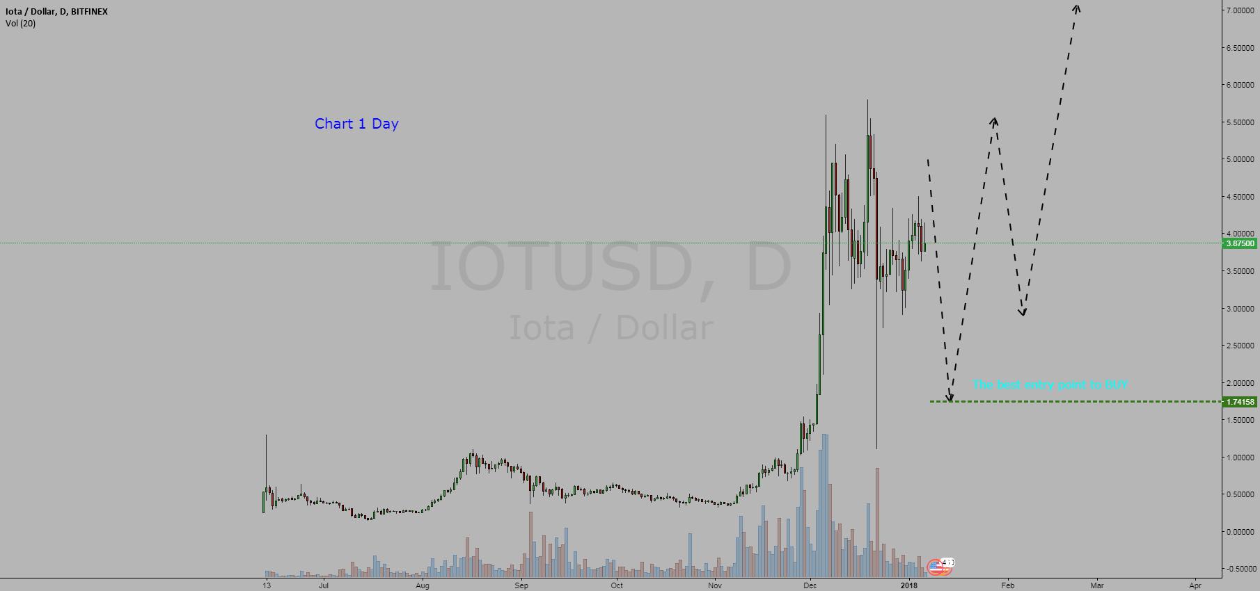 Cryptocurrency Iota / Dollar = BUY