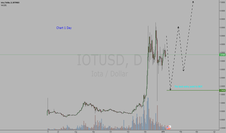 IOTUSD: Cryptocurrency Iota / Dollar = BUY