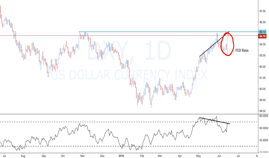 DXY: My REAL Opinion on Short Term News & Data