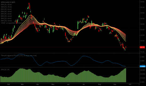 GLD: GLD time for a reversal?