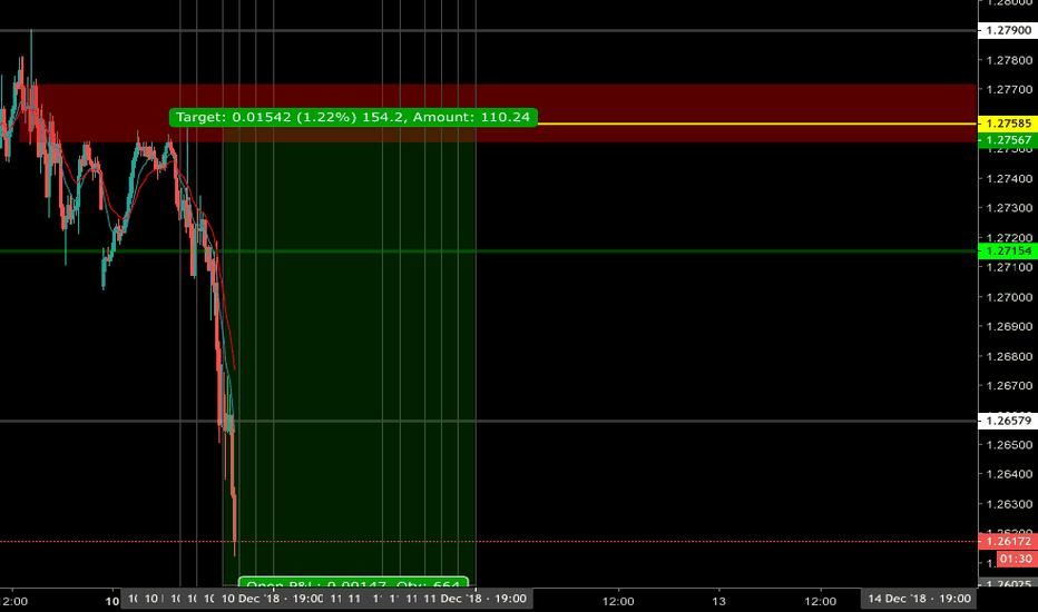 GBPUSD: GBP/USD - 10 December LC