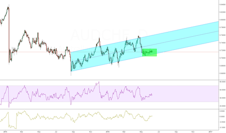 AUDCHF: AUDCHF June potential