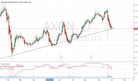 AXON: Buy AXON Tomorrow