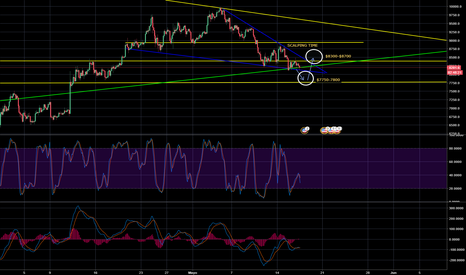 BTCUSD: BTCUSD Scalping Time Guys!!