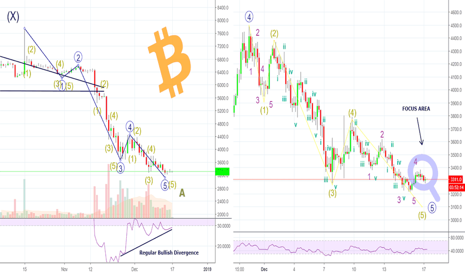 BTCUSD: BITCOIN Might Already Has BOTTOMED - And U Haven't Realized It!