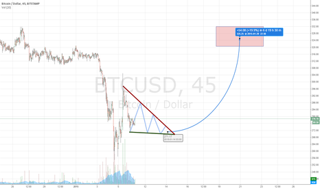 BTCUSD: Bull flag break out to 330