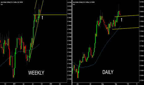 AUDUSD: AUD/USD - Potential Buy Signal