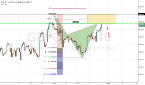 GBPCAD: GBPCAD.....H4