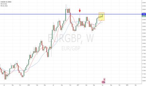 EURGBP: Fakey Signal - Weekly