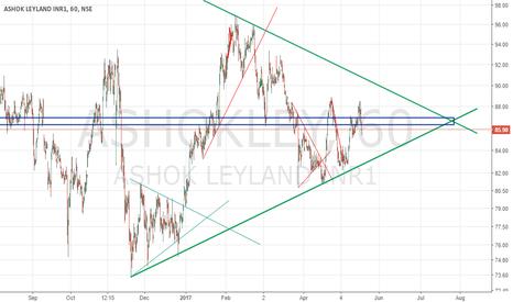 ASHOKLEY: Ashok Leyland symmetric triangle pattern