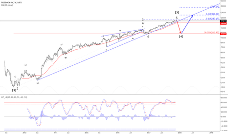 FB: Facebook - Peak expected near 187.17