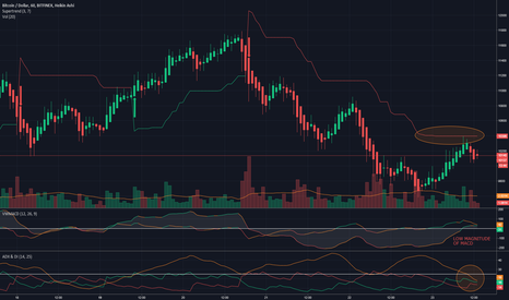 BTCUSD: Bear Trend Has Ended, But That Doesn't Mean Bull Trend!