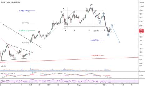 BTCUSD: $BTC - BTC/USD - Triángulo simétrico