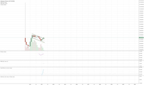 ETHBTC: Ethereum broke out of channel on the monthly
