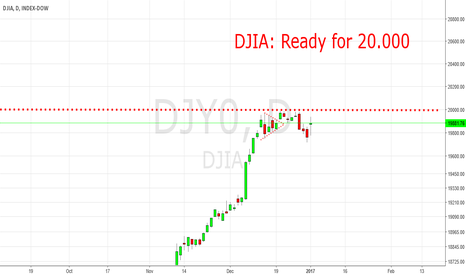 DJY0: DJIA: Ready for 20.000