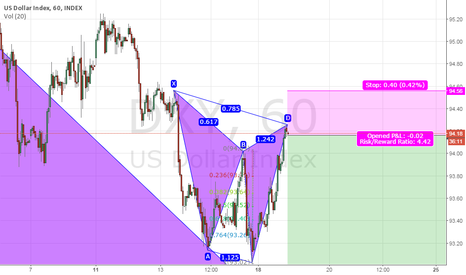 DXY: Cypher Pattern ,USD Index, 1hr