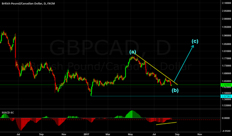 GBPCAD: GBPCAD BUY SETUP (CORRECTIVE STRUCTURE)