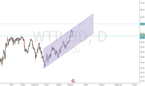 WTIUSD: Waiting Buy WTI
