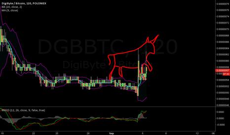 DGBBTC: Run of the mill bull pattern