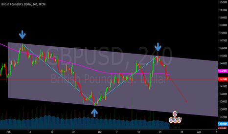 GBPUSD: trend line