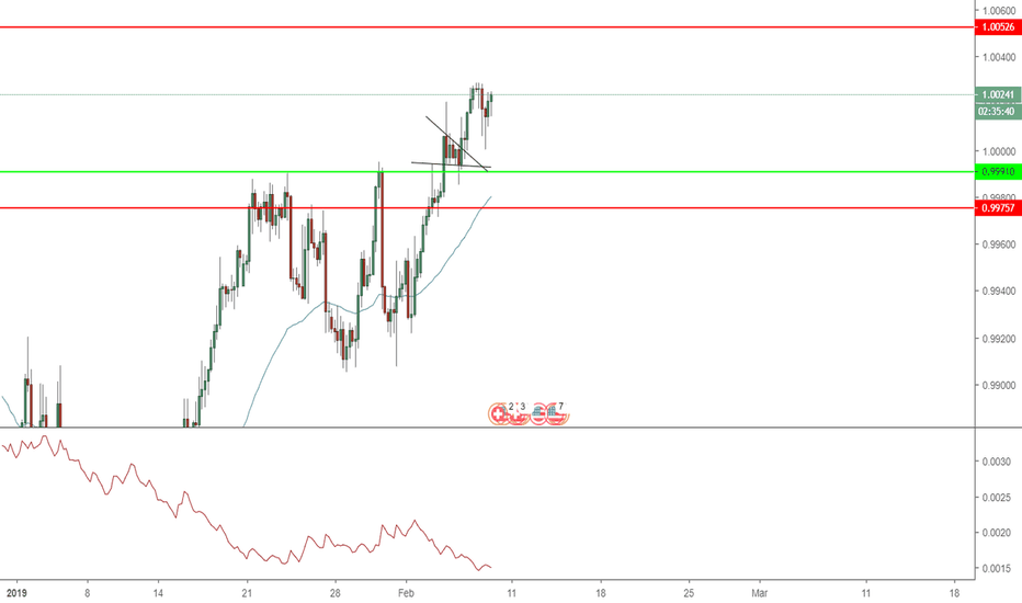 USDCHF: USD/CHF possible long