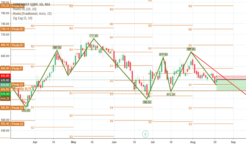 CONCOR: CONCOR: SELL at 635 SL 642 TARGET 615