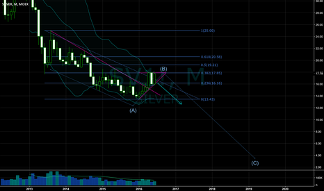 SV1!: Silver on the monthly chart
