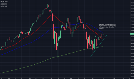 SPX: SPX daily chart - 17th April