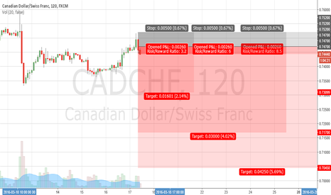 CADCHF: CADCHF SELL
