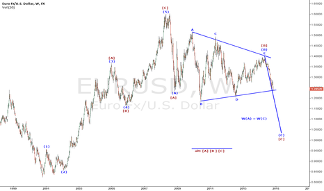 EURUSD: Bearish on EURUSD in long term