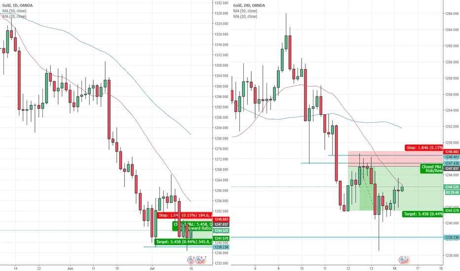 XAUUSD: Gold to drop again from 1248 to test potential double bottom