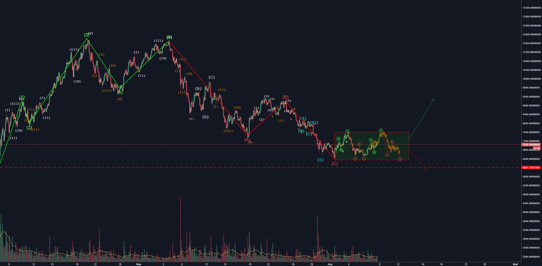 BTC/USD Ожидаю Флет