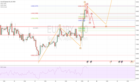 EURJPY: going short then north