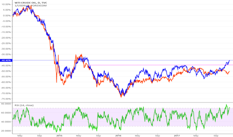 USOIL: Ruble has a lot of catching up to do