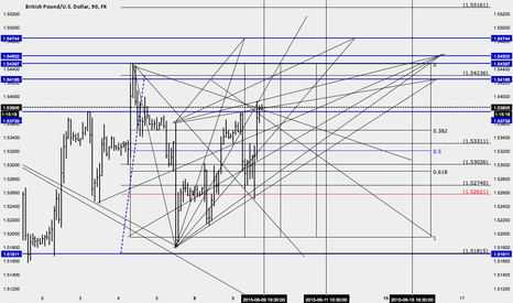 GBPUSD: More upside? This chart maps the levels