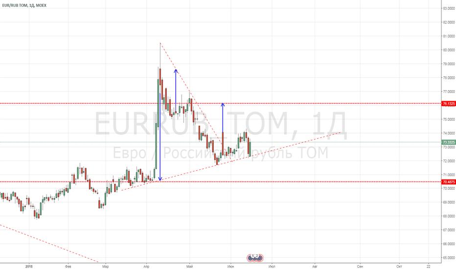 EURRUB_TOM: лонг евро против рубля