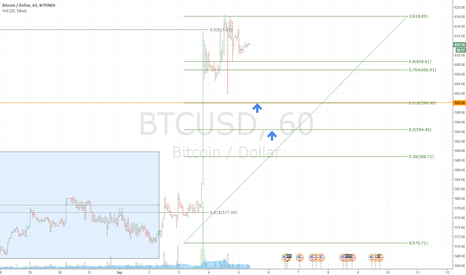 BTCUSD: Let's try to buy at nexr retracements
