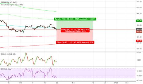 TSLA: 22.10.17 NASDAQ:TSLA BUY IDEA (MED RISK)