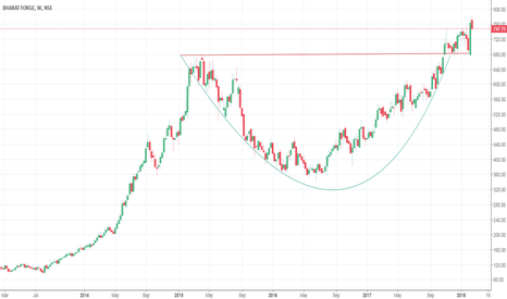 BHARATFORG: rounded bottom formation..
