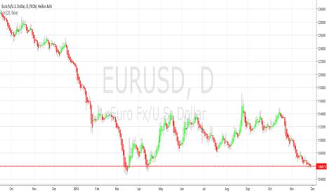EURUSD: EURUSD Still Trending Down