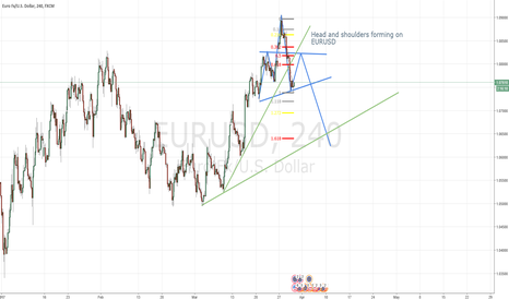 EURUSD: EURUSD Wait for retracement and SHORT CONFLUENCE