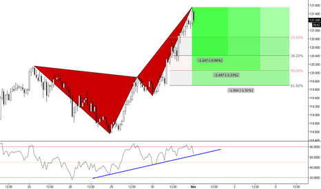 EURJPY: (1h) One Pattern @ Divergence & Three Targets at Fibs