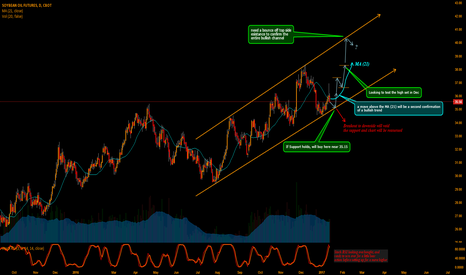 BO1!: Soybean Oil Setting up for Bullish Channel