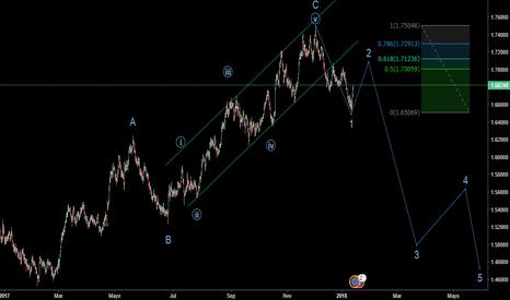 EURNZD: Short Position EUR/NZD