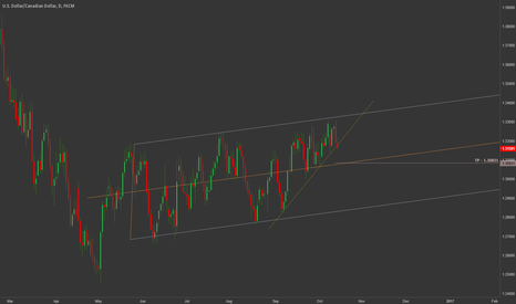 USDCAD: Sell USDCAD - Breakout of Uptrend Line on Daily Time Frame